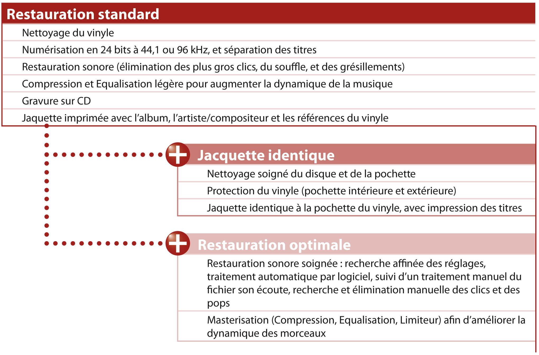 restauration standard, restauration optimale avec masterisation et traitement manuel du son